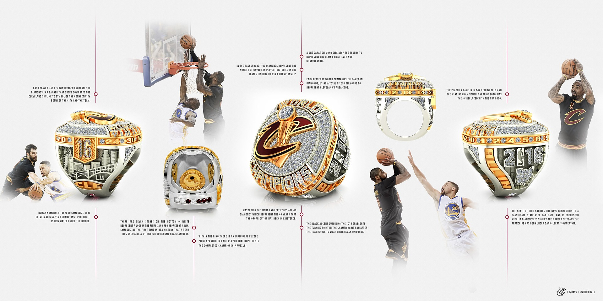 Cleveland Cavaliers' Ring Details Breakdown Poster - Facebook